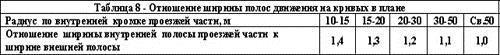 """ГОСТ """"Технические средства организации дорожного движения"""", фото 3"""