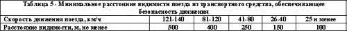 """ГОСТ """"Технические средства организации дорожного движения"""", фото 5"""