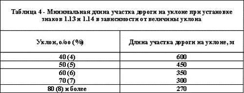 """ГОСТ """"Технические средства организации дорожного движения"""", фото 6"""