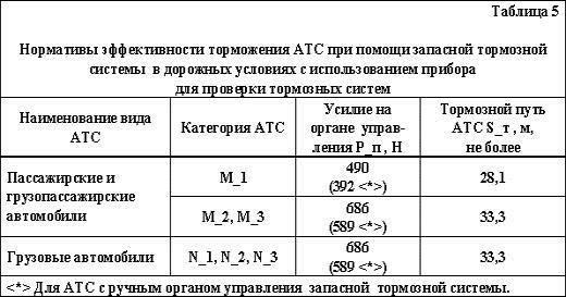 """ГОСТ """"Автотранспортные средства. Требования безопасности к техническому состоянию"""", фото 3"""