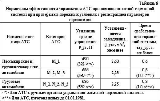 """ГОСТ """"Автотранспортные средства. Требования безопасности к техническому состоянию"""", фото 4"""