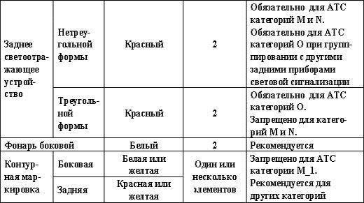 """ГОСТ """"Автотранспортные средства. Требования безопасности к техническому состоянию"""", фото 6"""