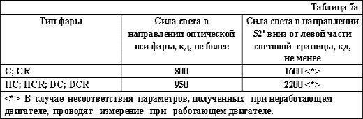 """ГОСТ """"Автотранспортные средства. Требования безопасности к техническому состоянию"""", фото 7"""