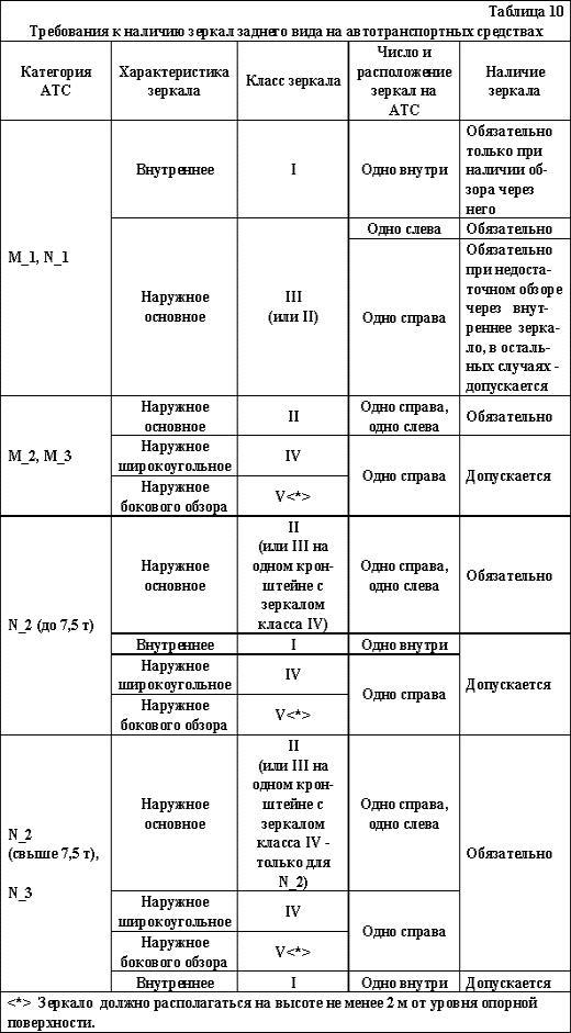 """ГОСТ """"Автотранспортные средства. Требования безопасности к техническому состоянию"""", фото 8"""