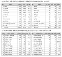 Продажи мотоциклов в России растут, фото 2