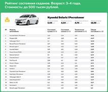 В РФ назвали самые надежные недорогие седаны, фото 1