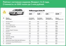 В РФ назвали самые надежные недорогие седаны, фото 2