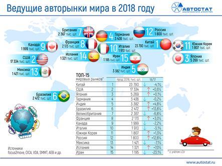 В феврале авторынок РФ стал четвертым по объему в Европе